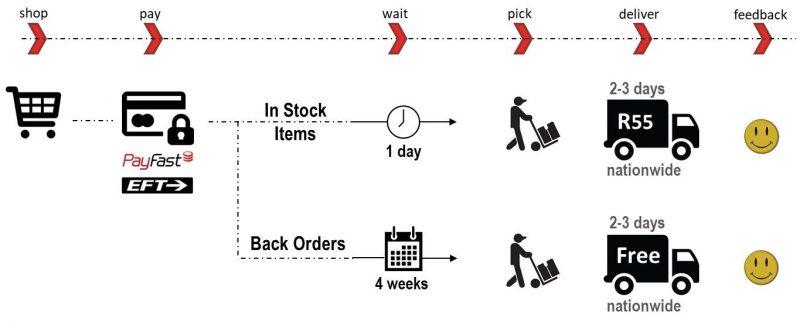 Shop online at route vespa explained